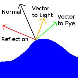 specular_diagram